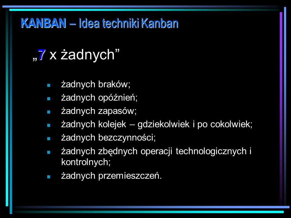 """""""7 x żadnych KANBAN – Idea techniki Kanban żadnych braków;"""