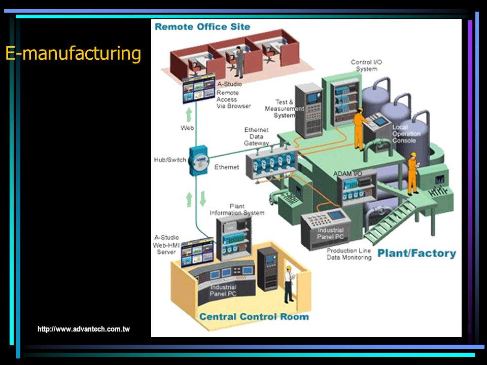 E-manufacturing http://www.advantech.com.tw