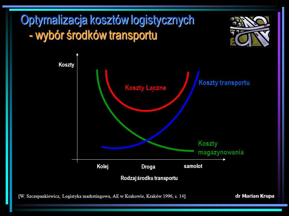 Rodzaj środku transportu