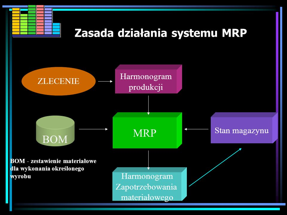 Zasada działania systemu MRP