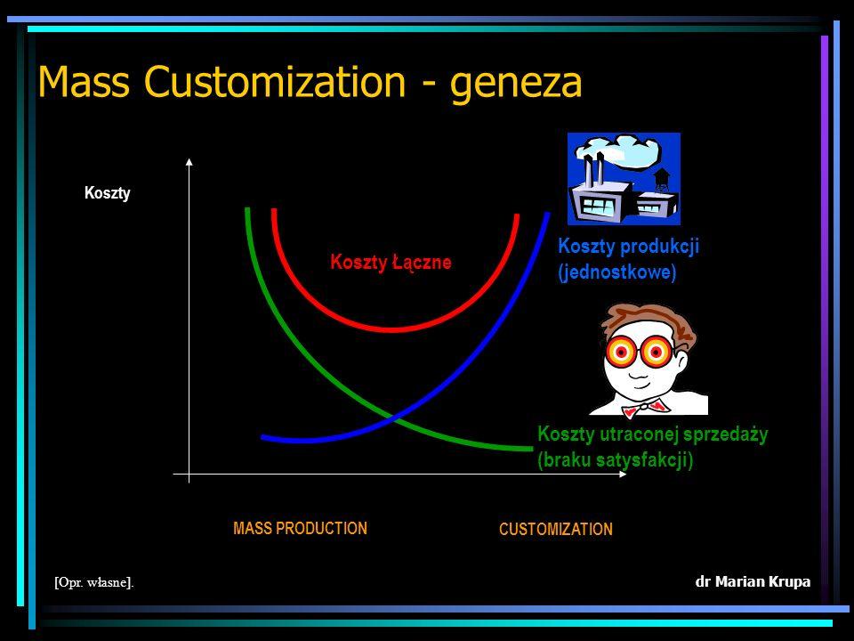 Mass Customization - geneza