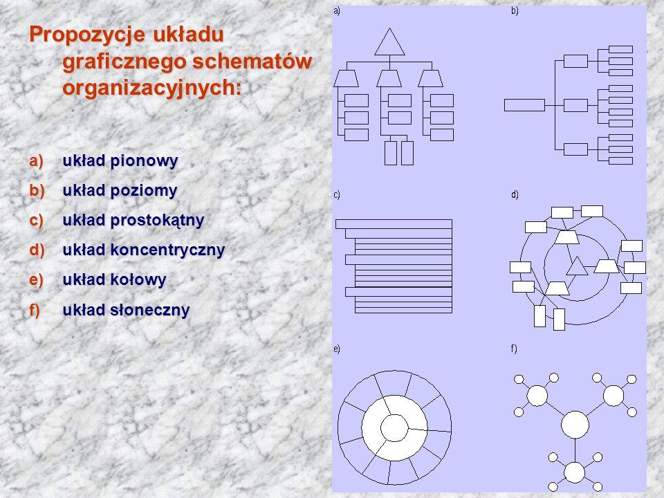 Propozycje układu graficznego schematów organizacyjnych: