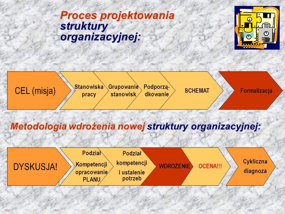 Kompetencji opracowanie PLANU