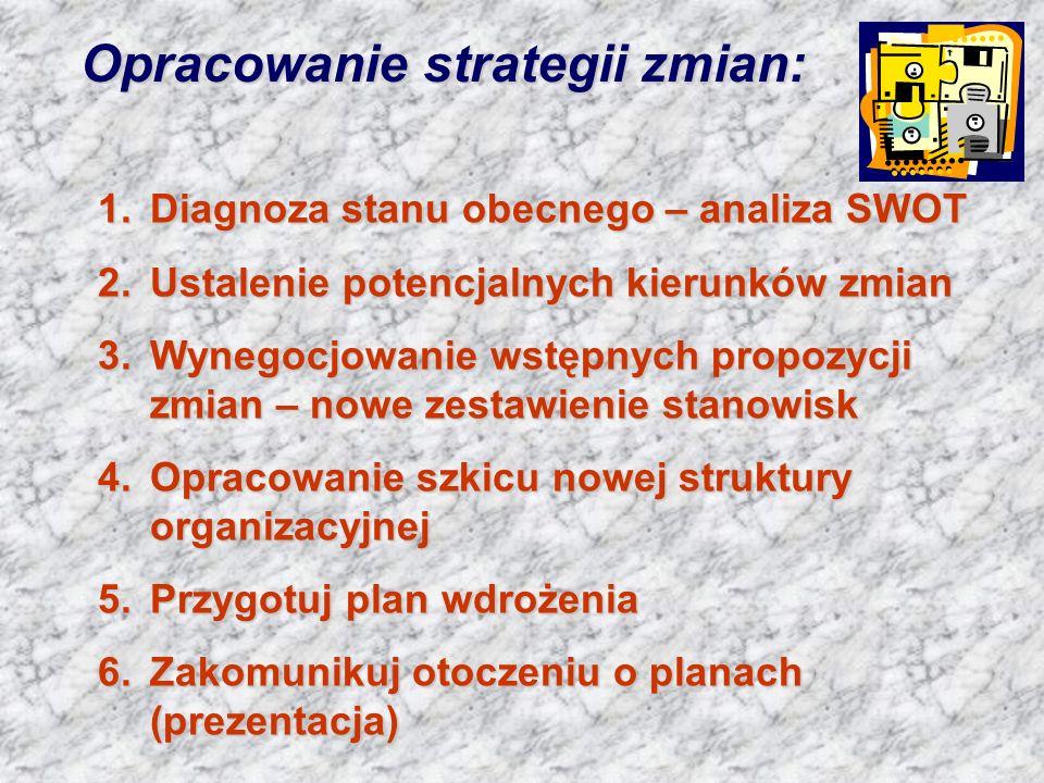 Opracowanie strategii zmian: