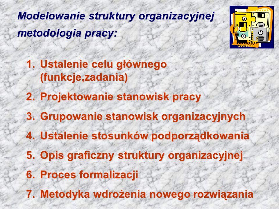 Modelowanie struktury organizacyjnej