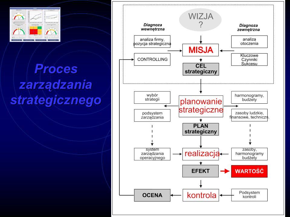 Proces zarządzania strategicznego