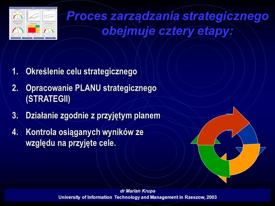 Proces zarządzania strategicznego obejmuje cztery etapy: