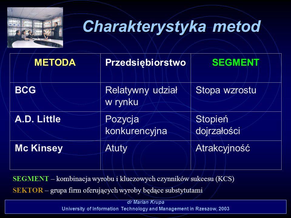 Charakterystyka metod
