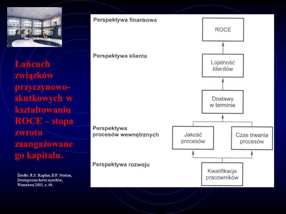 Łańcuch związków przyczynowo-skutkowych w kształtowaniu ROCE – stopa zwrotu zaangażowanego kapitału.