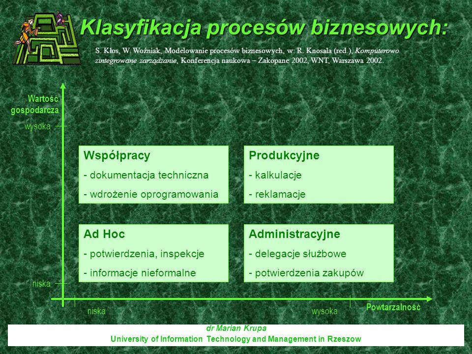 Klasyfikacja procesów biznesowych: