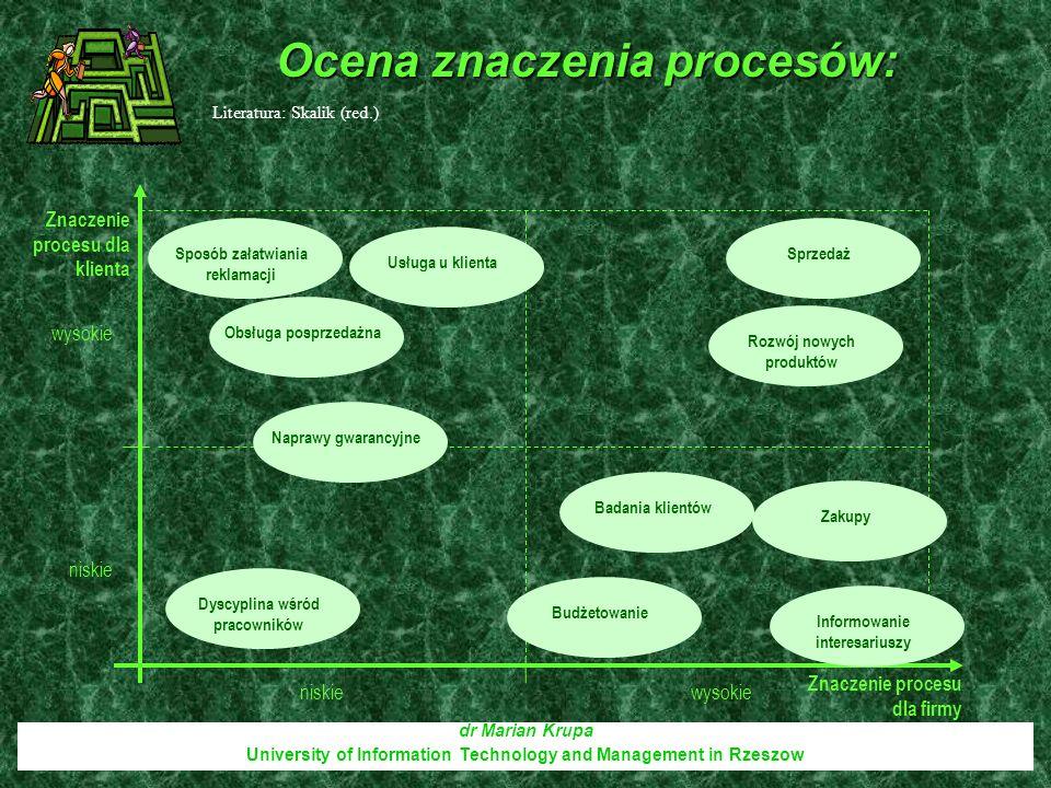 Ocena znaczenia procesów: