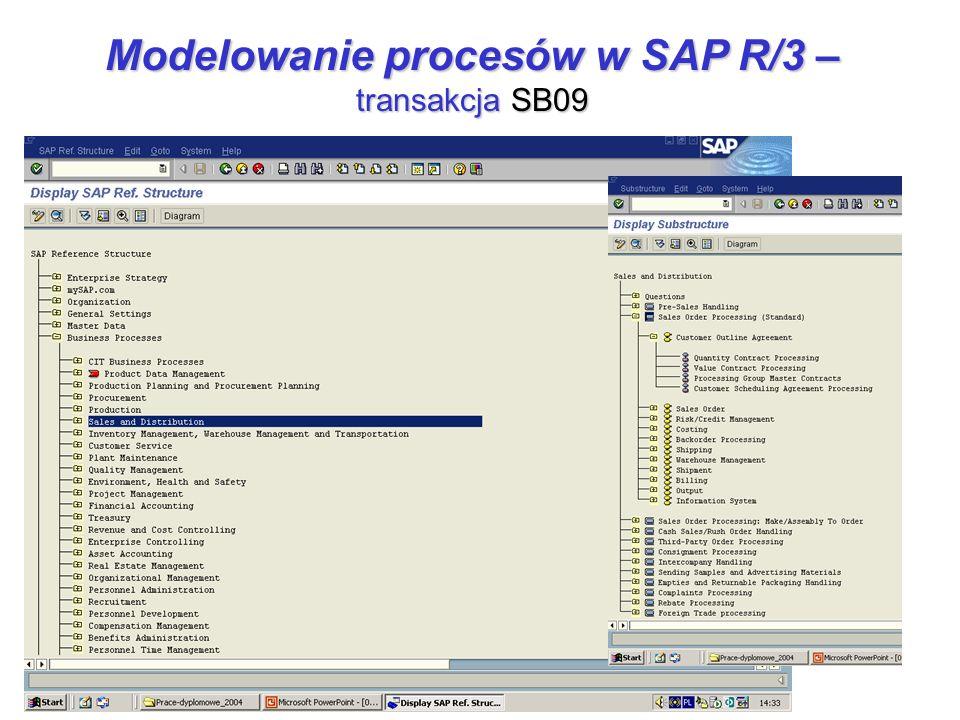 Modelowanie procesów w SAP R/3 – transakcja SB09