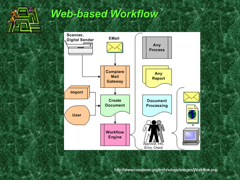 Web-based Workflow http://www.compiere.org/technology/images/Workflow.png