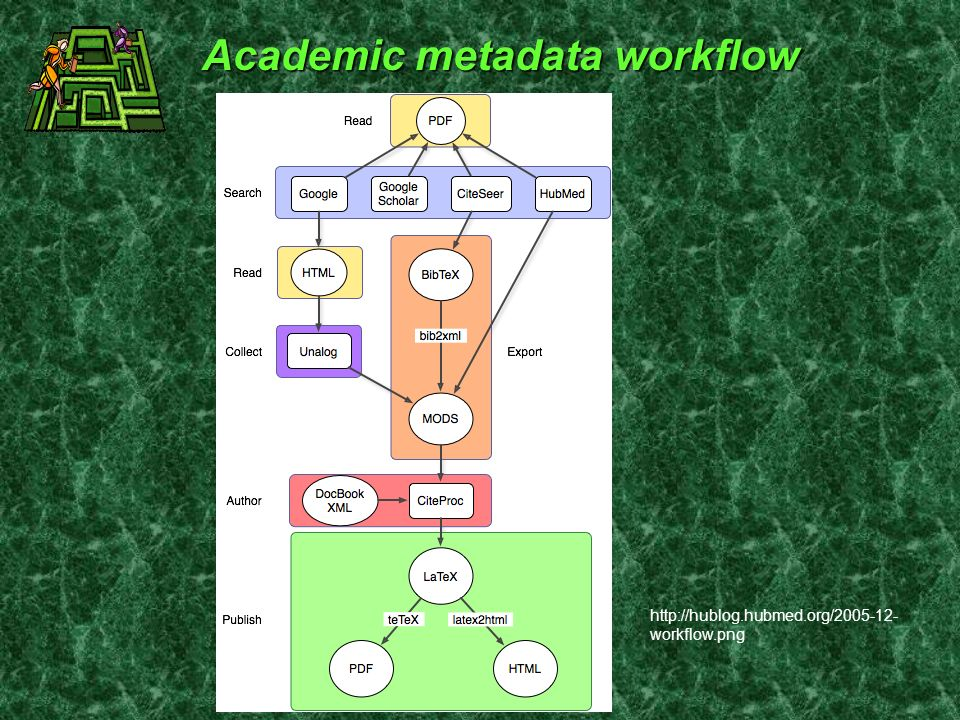 Academic metadata workflow