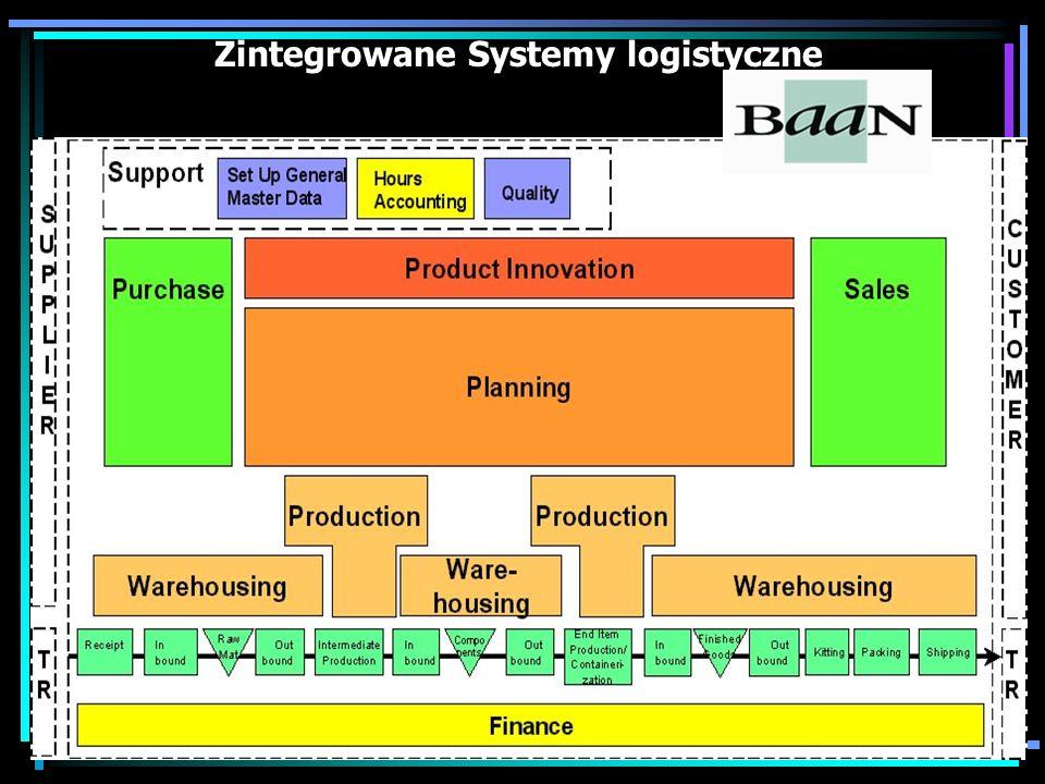 Zintegrowane Systemy logistyczne