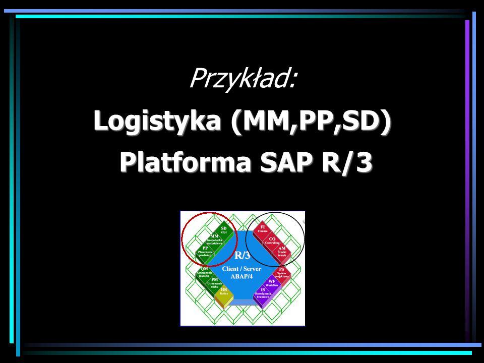 Przykład: Logistyka (MM,PP,SD) Platforma SAP R/3