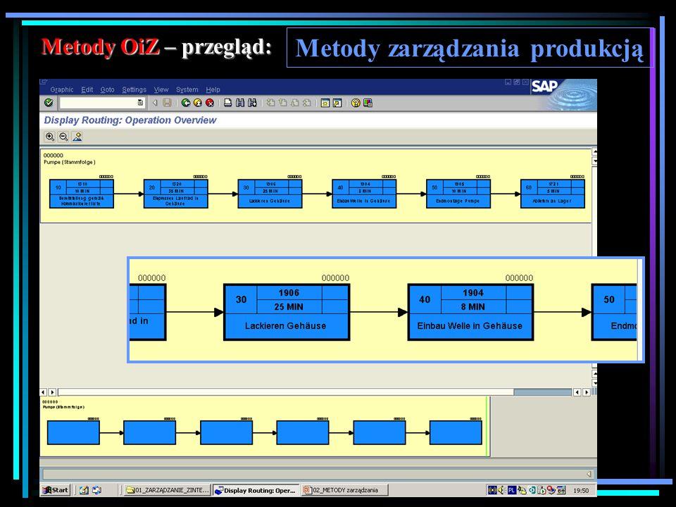 Metody zarządzania produkcją