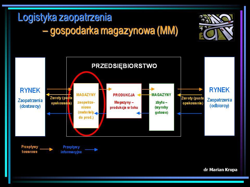 Logistyka zaopatrzenia – gospodarka magazynowa (MM)