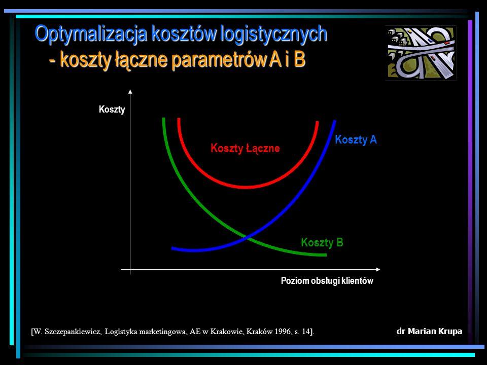 Optymalizacja kosztów logistycznych - koszty łączne parametrów A i B