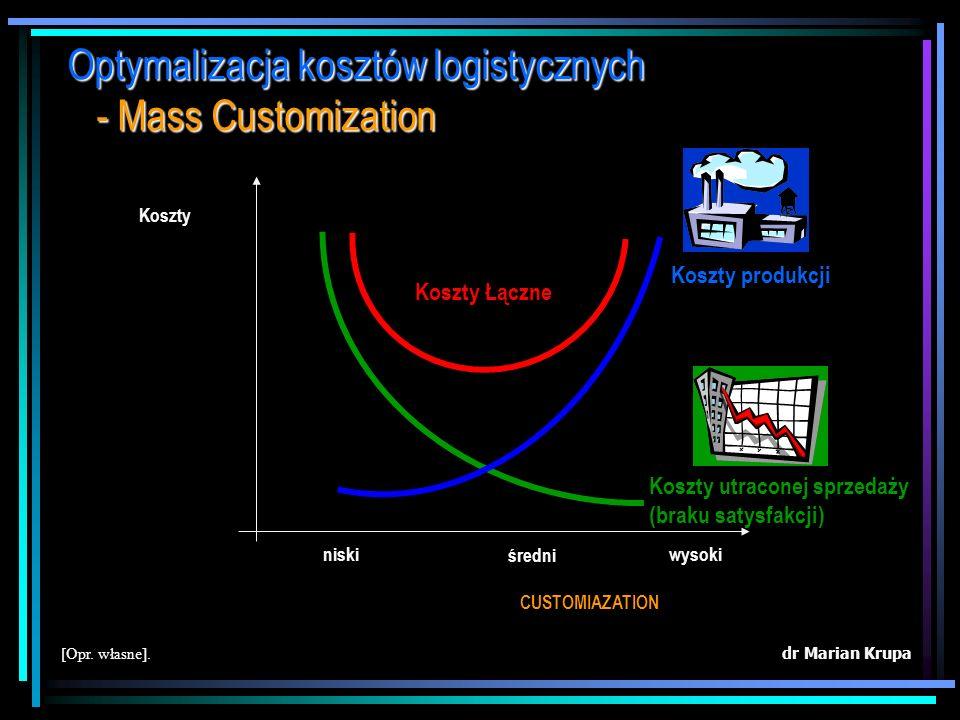 Optymalizacja kosztów logistycznych - Mass Customization