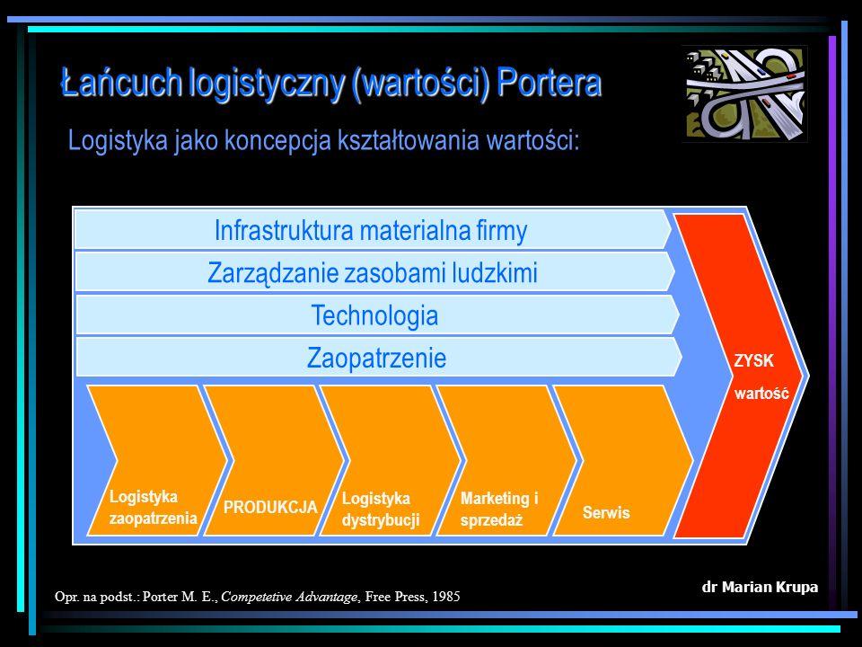 Łańcuch logistyczny (wartości) Portera