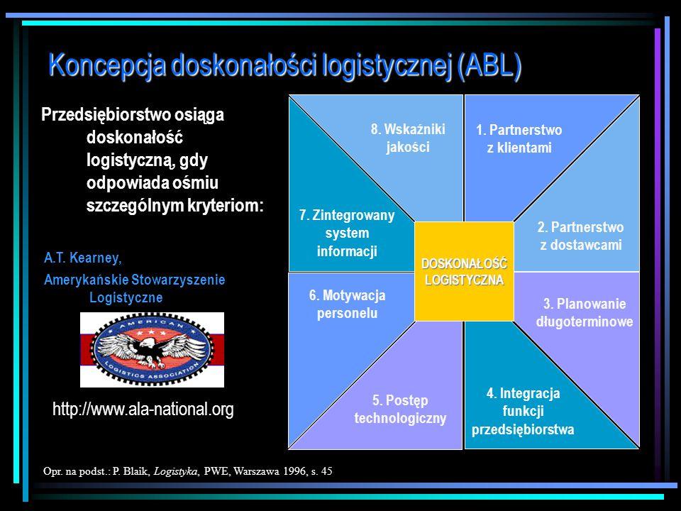 Koncepcja doskonałości logistycznej (ABL)