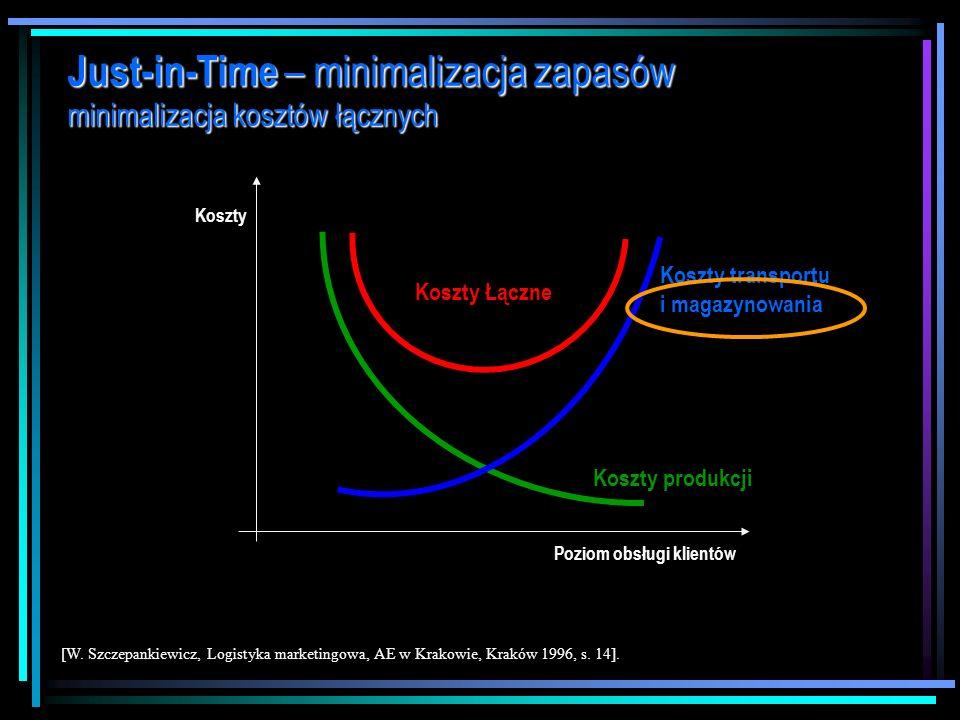 Just-in-Time – minimalizacja zapasów minimalizacja kosztów łącznych