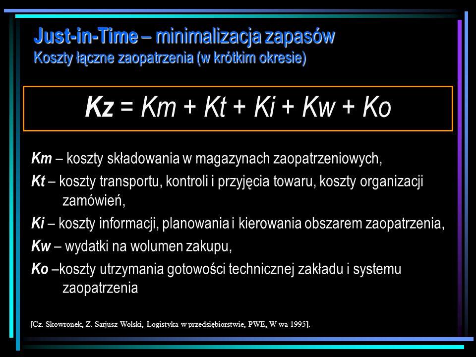 Just-in-Time – minimalizacja zapasów Koszty łączne zaopatrzenia (w krótkim okresie)