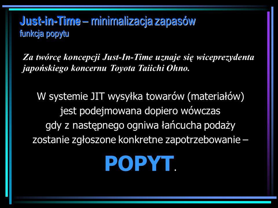 POPYT. Just-in-Time – minimalizacja zapasów funkcja popytu