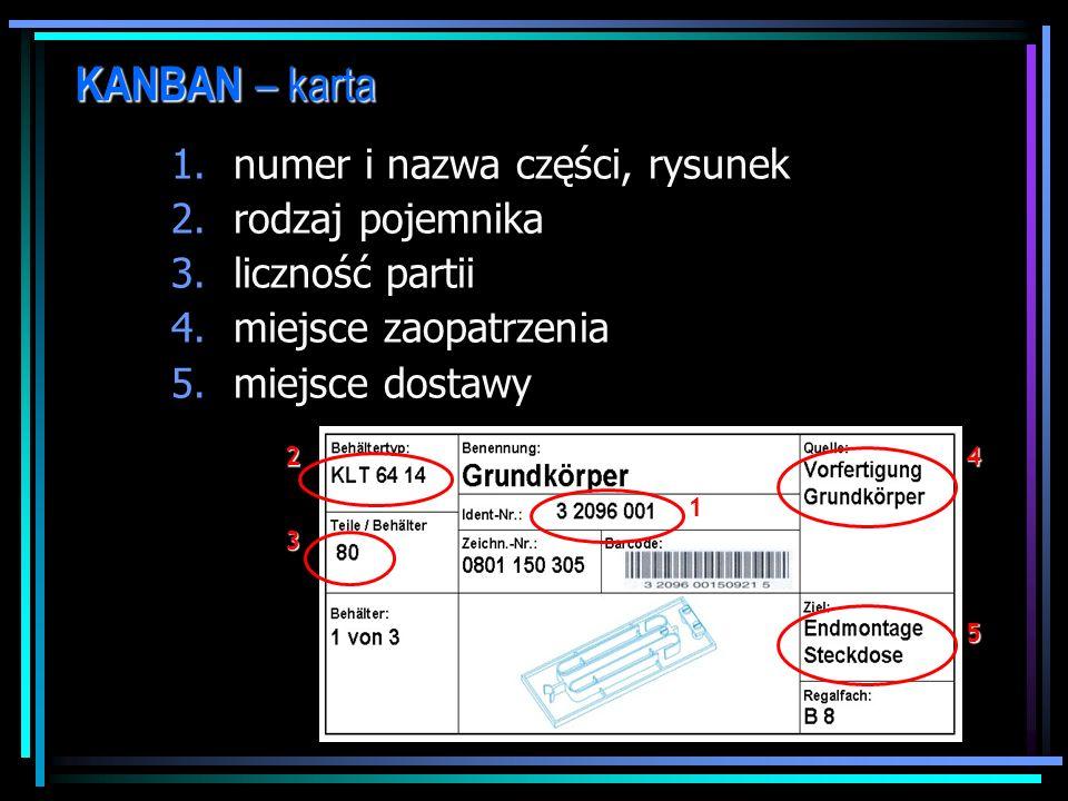 KANBAN – karta numer i nazwa części, rysunek rodzaj pojemnika