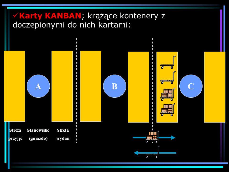 A B C Karty KANBAN; krążące kontenery z doczepionymi do nich kartami: