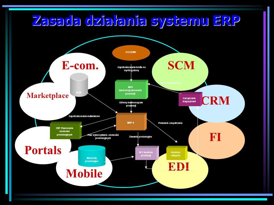 Zasada działania systemu ERP