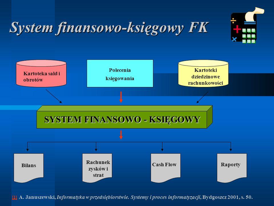 SYSTEM FINANSOWO - KSIĘGOWY