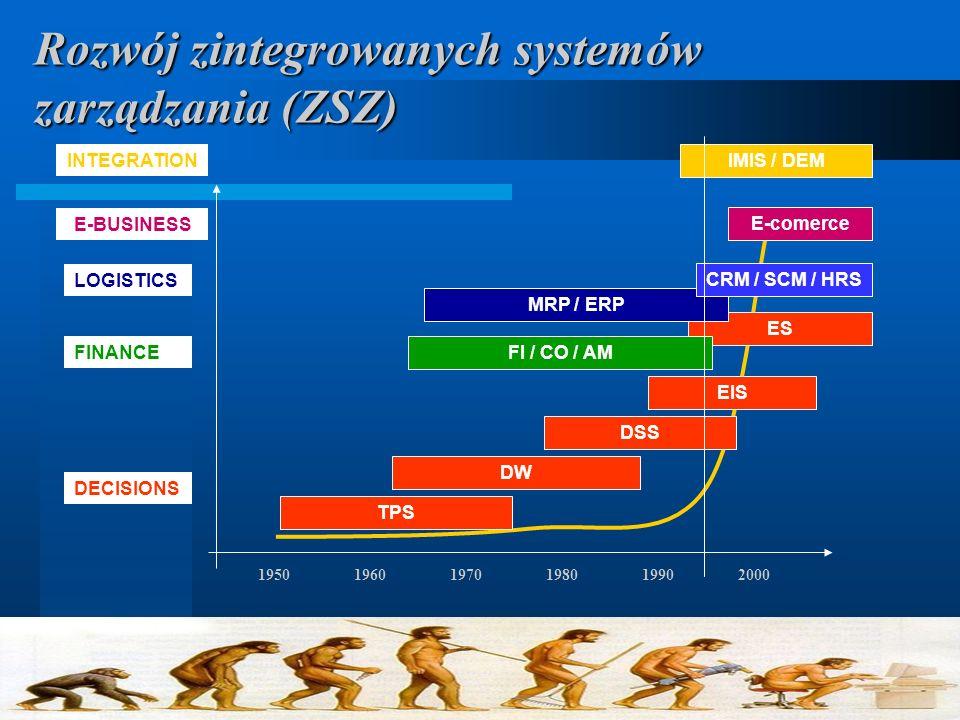 Rozwój zintegrowanych systemów zarządzania (ZSZ)