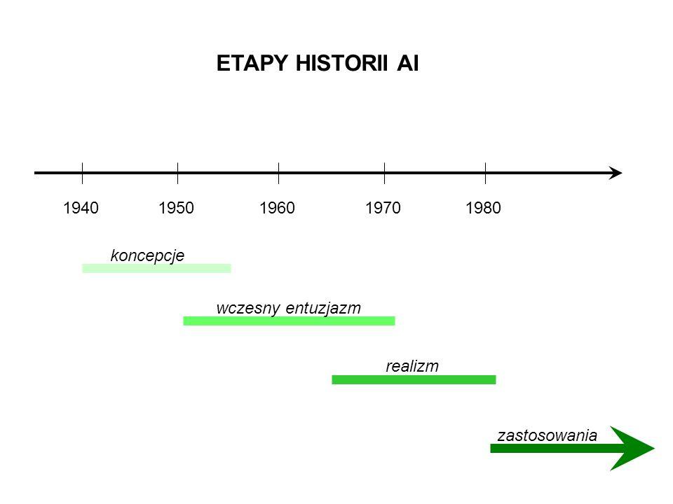 ETAPY HISTORII AI 1940 1950 1960 1970 1980 koncepcje wczesny entuzjazm