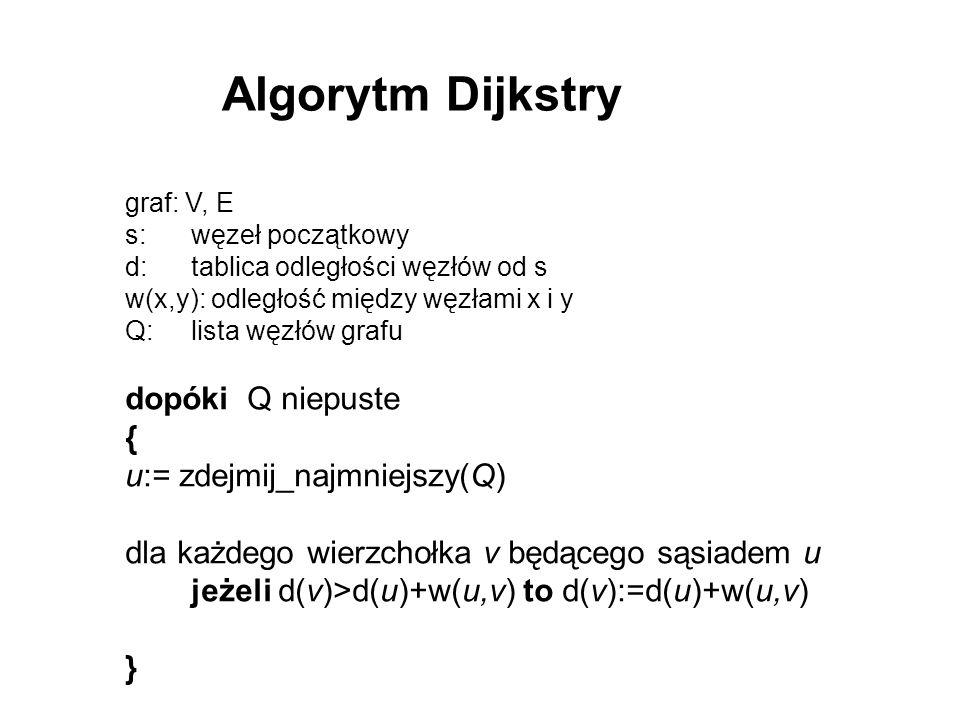 Algorytm Dijkstry dopóki Q niepuste { u:= zdejmij_najmniejszy(Q)