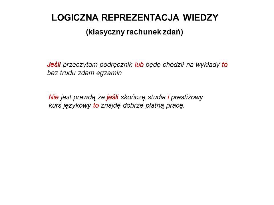 LOGICZNA REPREZENTACJA WIEDZY (klasyczny rachunek zdań)
