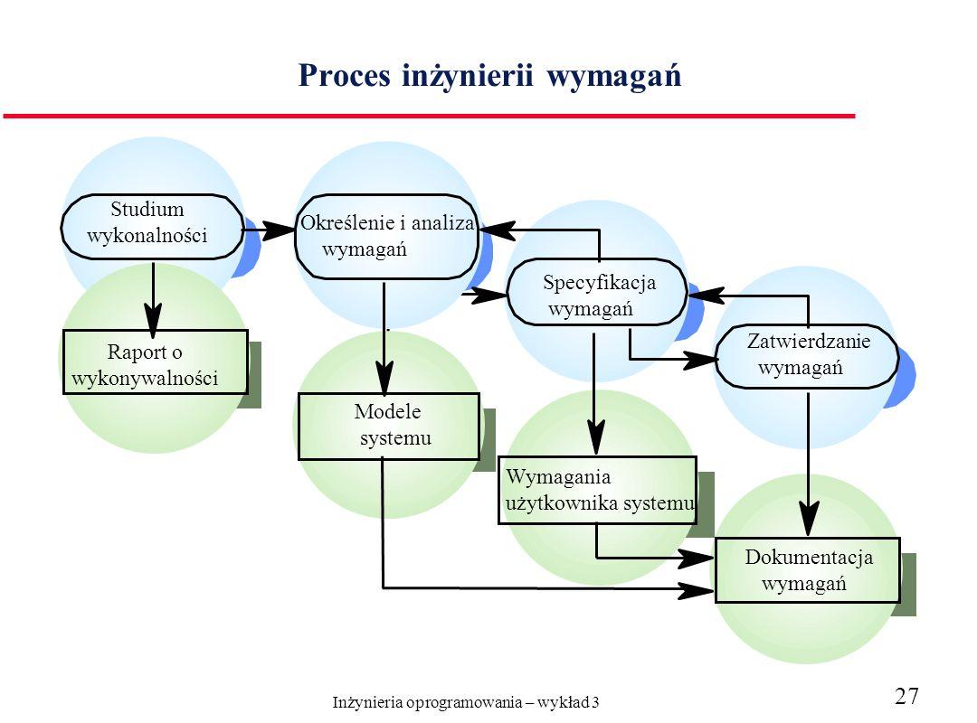 Proces inżynierii wymagań