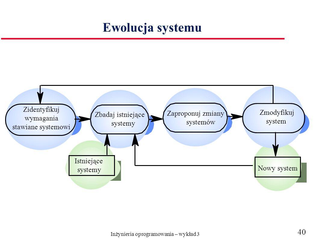 Ewolucja systemu Zidentyfikuj wymagania Zmodyfikuj Zaproponuj zmiany