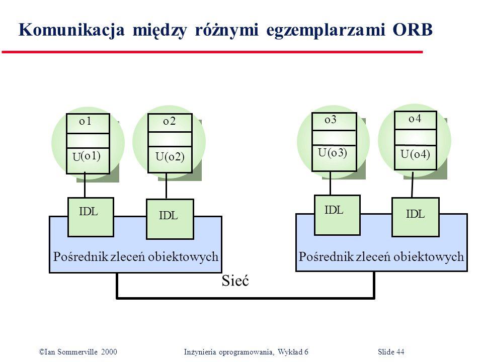 Komunikacja między różnymi egzemplarzami ORB