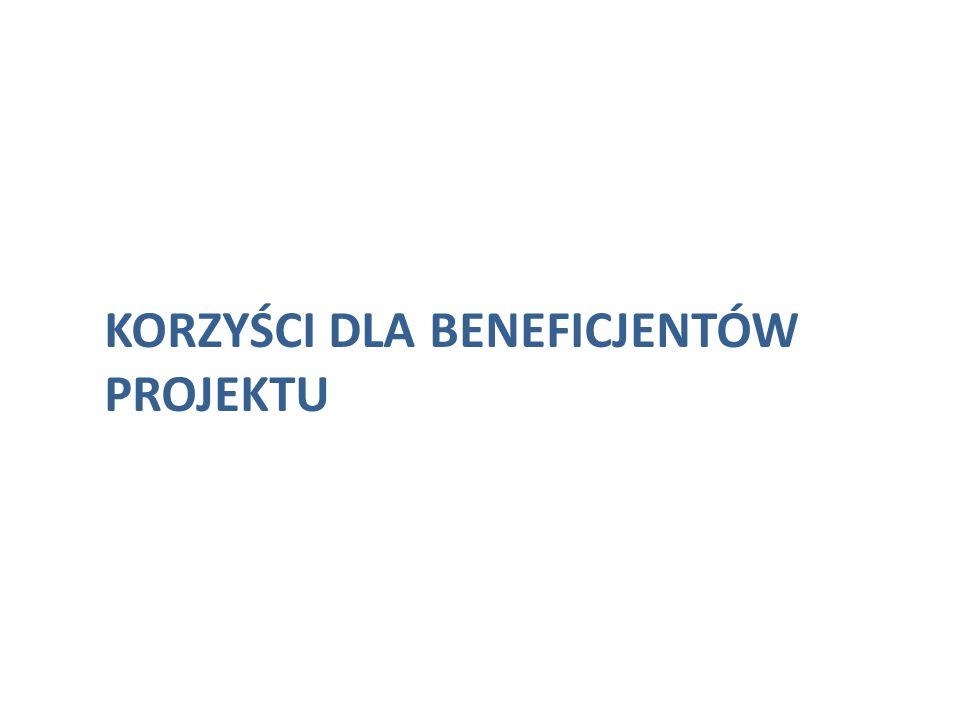 Korzyści dla beneficjentów projektu