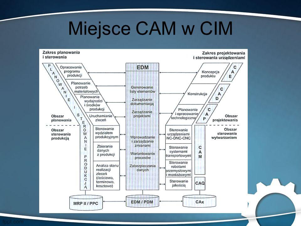 Miejsce CAM w CIM