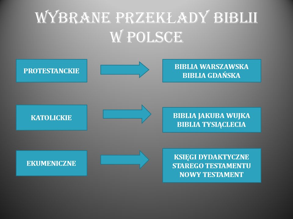 Wybrane PRZEKŁADY BIBLII W POLSCE