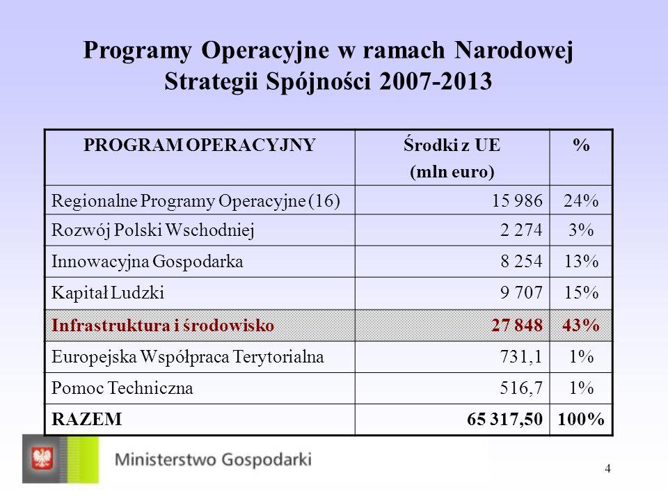 Programy Operacyjne w ramach Narodowej Strategii Spójności 2007-2013