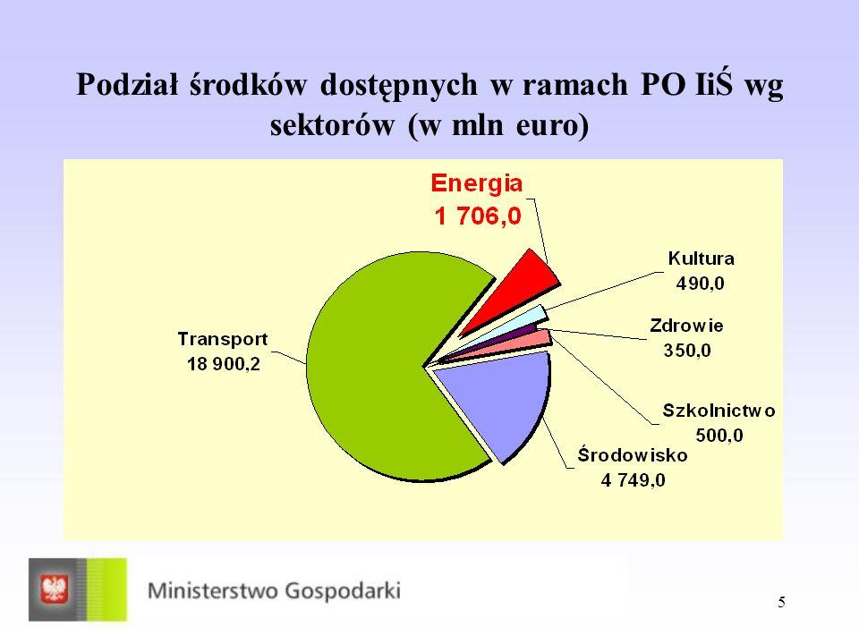 Podział środków dostępnych w ramach PO IiŚ wg sektorów (w mln euro)