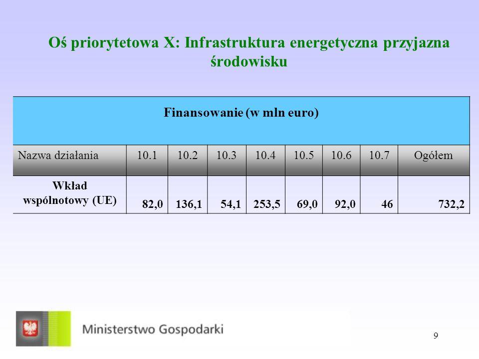 Oś priorytetowa X: Infrastruktura energetyczna przyjazna środowisku