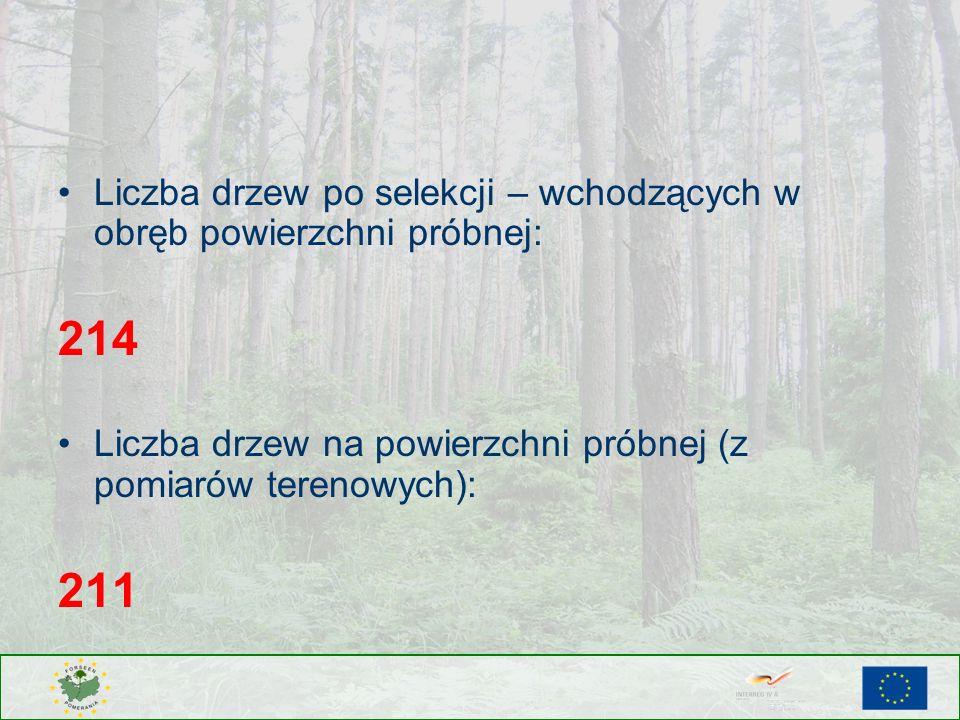 Liczba drzew po selekcji – wchodzących w obręb powierzchni próbnej:
