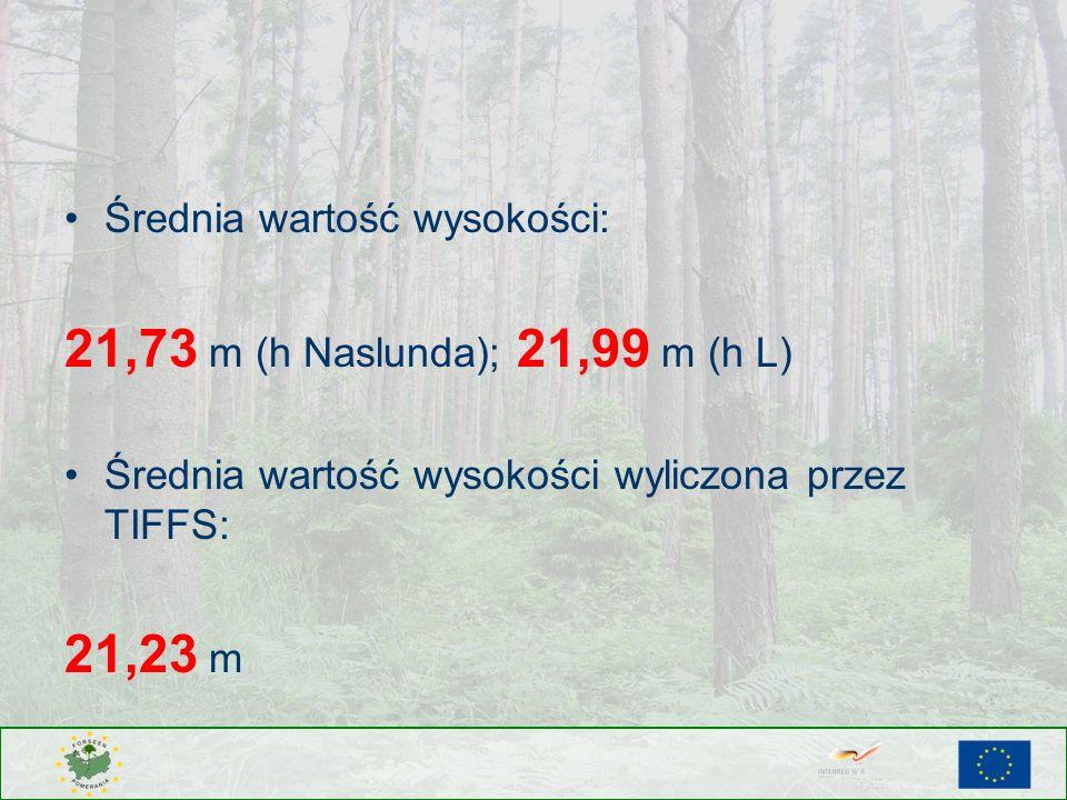 21,73 m (h Naslunda); 21,99 m (h L) 21,23 m Średnia wartość wysokości: