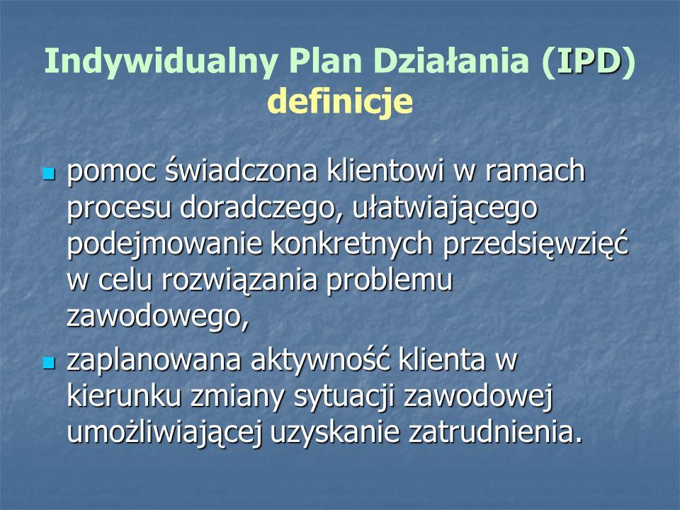 Indywidualny Plan Działania (IPD) definicje