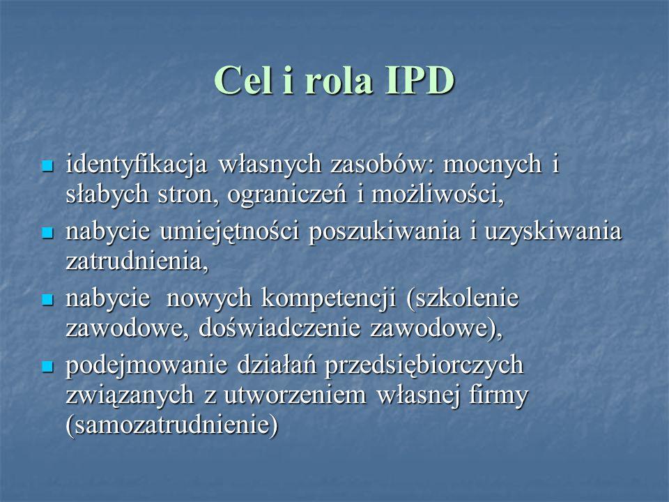 Cel i rola IPD identyfikacja własnych zasobów: mocnych i słabych stron, ograniczeń i możliwości,